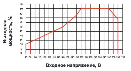 зависимость напряжения стабилизатора Voltron РСН 15000